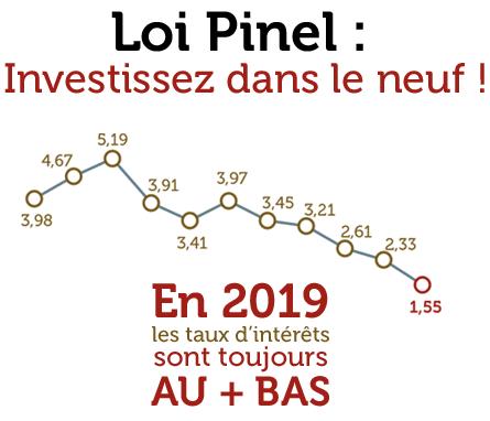 Loi Pinel Investissez dans le neuf ! En 2018 les taux d'intérêts sont toujours au + bas